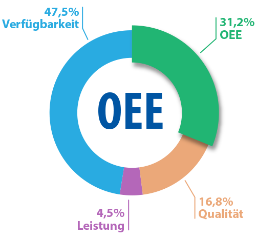 The OEE KPI shows productiveness and losses of machine at a glance.