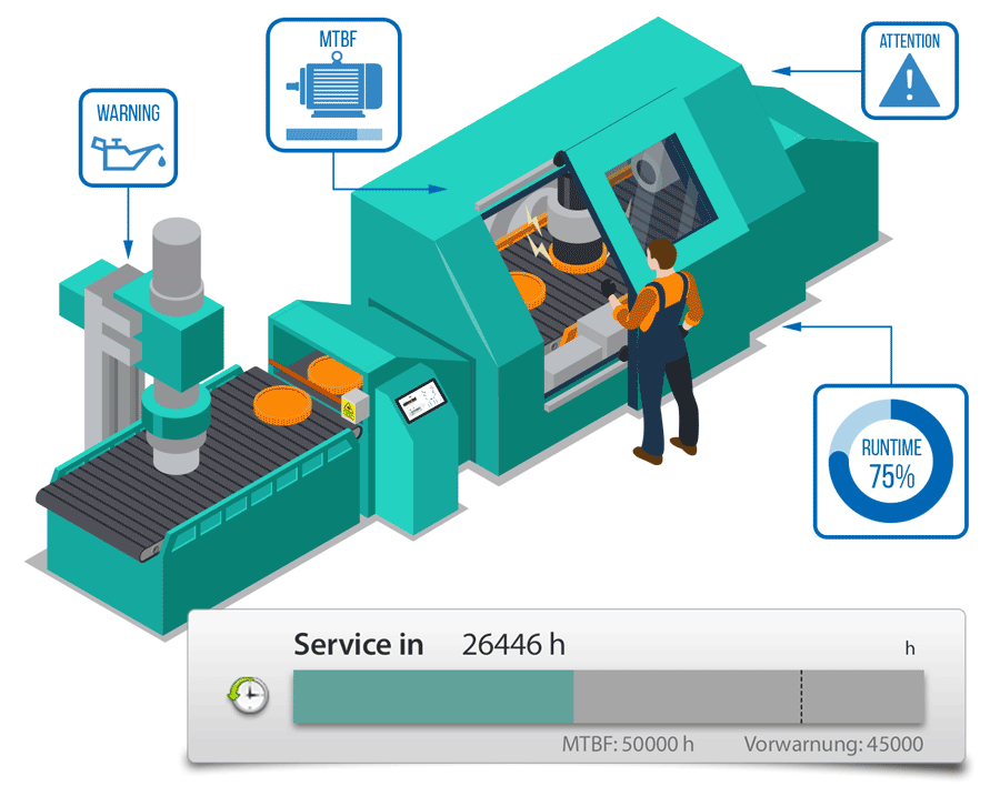 With Predictive Maintenance, you can use machines and plants longer and plan and optimize downtimes.